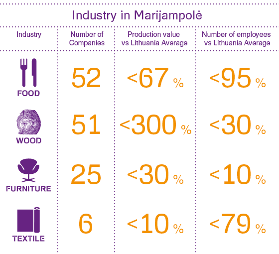 Marijampolė county is one of the strongest wood, food and agro-industrial centres in Lithuania
